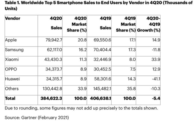 为什么苹果iPhone手机销量称王?