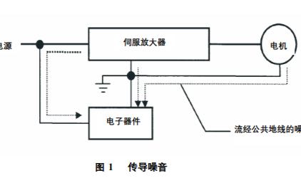 CNC电气柜的抗干扰措施