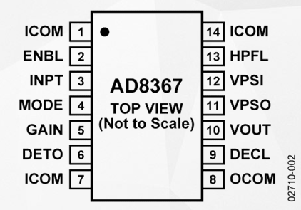 高性能可变增益放大器AD8367的特点及应用优势