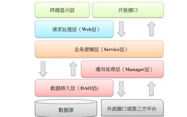 阿里巴巴Java开发手册应用程序免费下载
