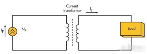 采用環形磁核實現電源電流變壓器的應用方案