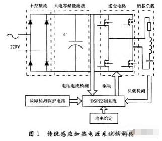 基于DSP芯片TMS320F2812实现感应加热电源的设计