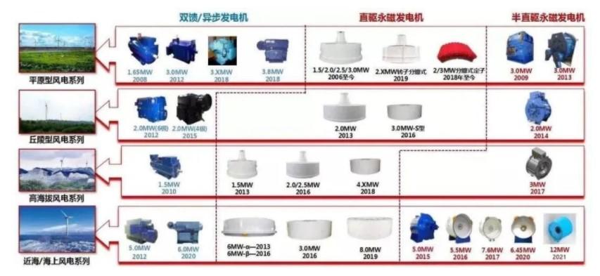 中国中车株洲电机 12MW 海上半直驱永磁同步风...