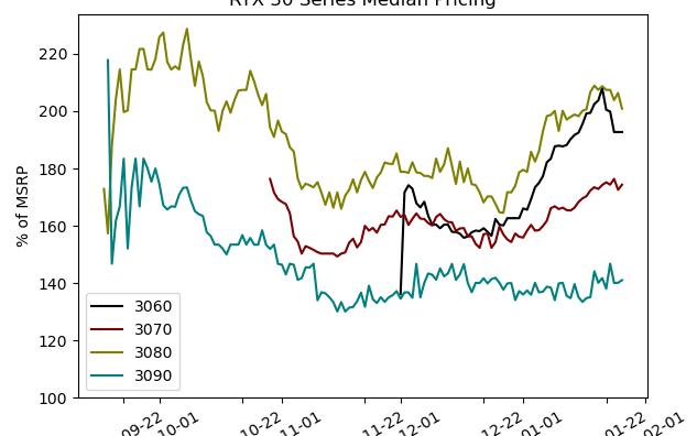 显卡缺货涨价潮不减,GPU厂商频出对策
