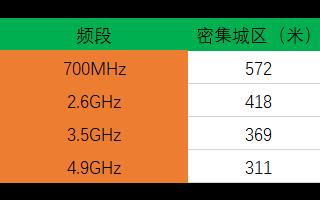 中国运营商官宣:最强5G频段基站建设开启