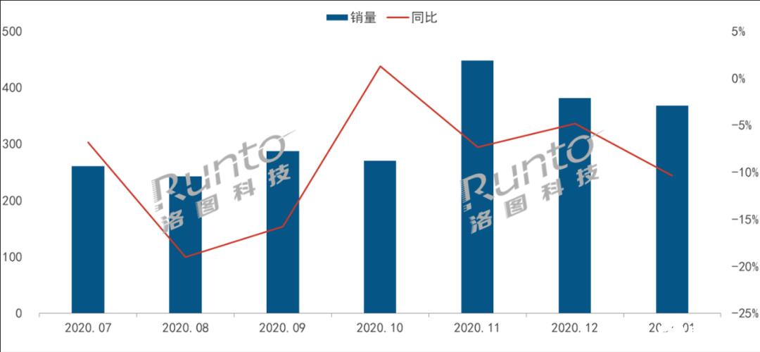 2021首月智能音箱降10%,屏幕音箱卻漲5個百分點