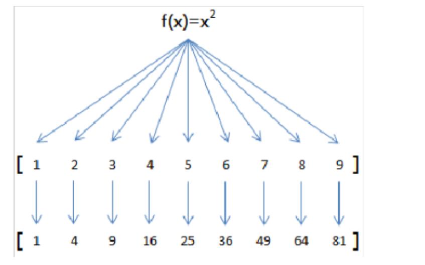 python的常用函数有哪些
