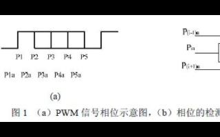 通过采用PWM调制解调器实现高速数据接口电路的应用方案