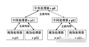 基于三个微处理器实现通信电源监控系统的应用方案