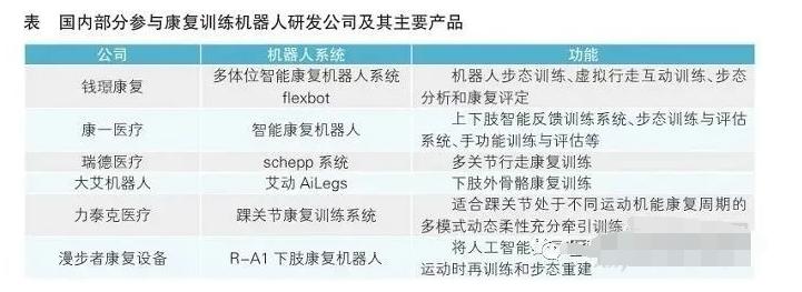 医疗机器人的市场分析