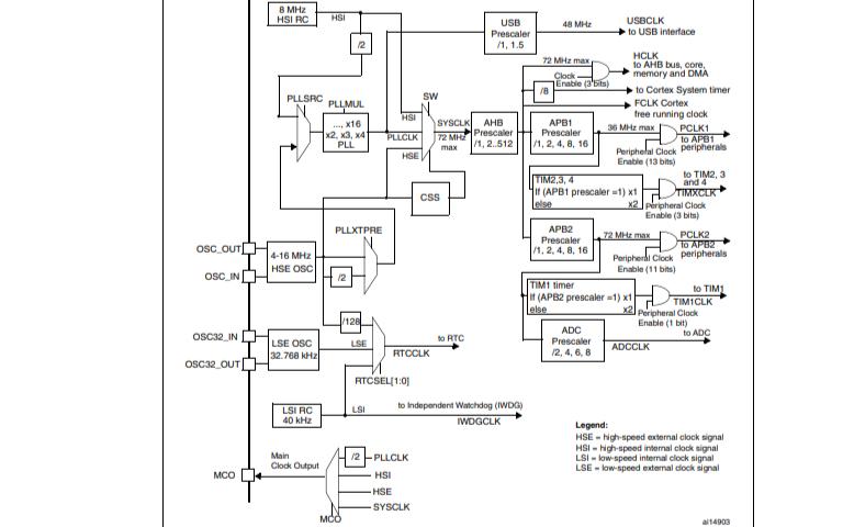 STM32F103x8和STM32F103xB微控制器的用户手册免费下载