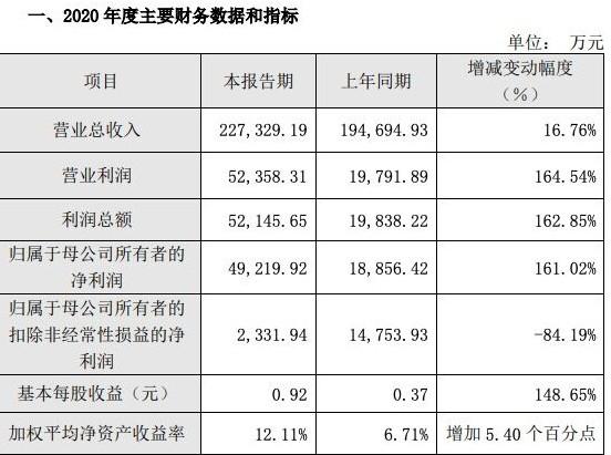 中芯国际股价变动导致中微公司产生公允价值变动收益2.62亿元