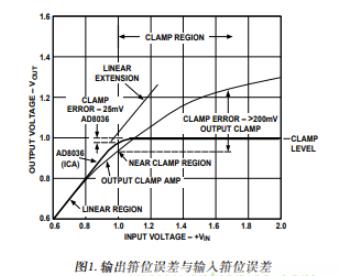 如何利用多种箝位放大器对输出端的信号偏移进行限制控制