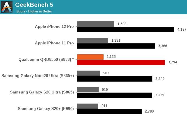 苹果A15曝光:真正不翻车的顶级芯片