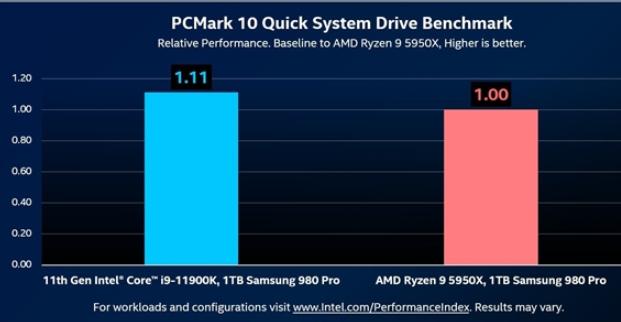 同一个SSD在Intel和AMD平台上性能不同