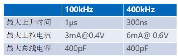 如何确定上拉的大小?I2C总线如何实现双向通信