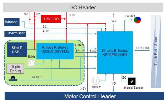 FRDM KE02Z40M开发板电路原理图合集免费下载