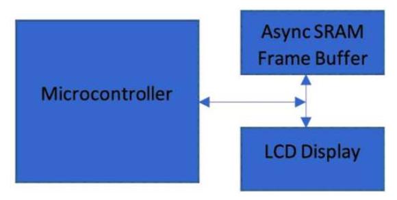 如何利用并行异步SRAM降低显示器功耗