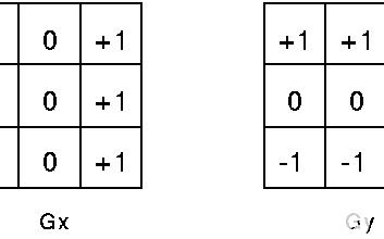 【紫光同创国产FPGA教程】【第十六章】SOBEL边缘检测例程