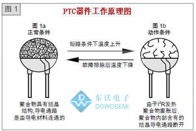 电路过流保护中自恢复保险丝与熔断保险丝的差别点分析
