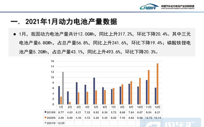 2021年1月份动力电池月度数据公布