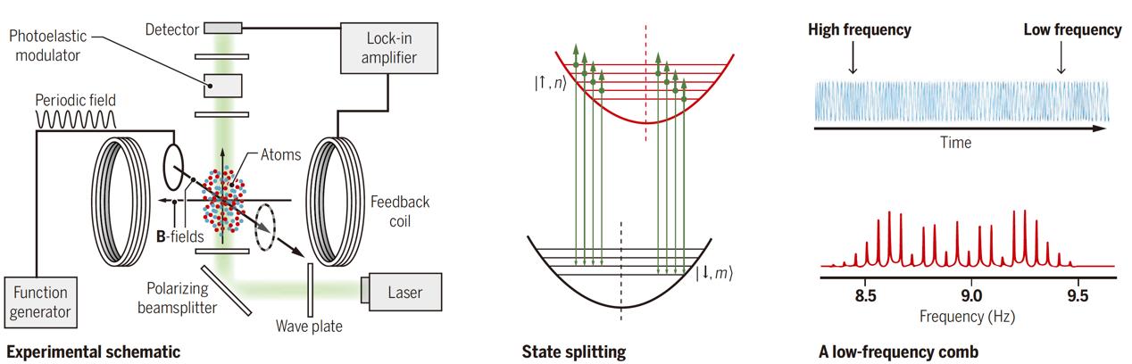 我国新型微波激射器的可行性在核自旋体系上成功实现