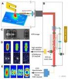 科研人員發展了多種掃描探針顯微成像聯用技術