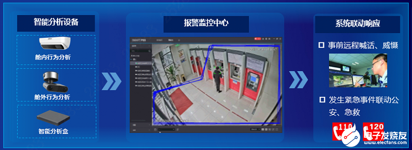 大华自助银行智能防控提高远程值守监控效率