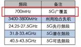 中国移动与中国广电已经开始700M天线测试
