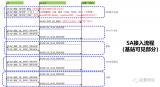 5G SA接入信令流程日常指标处理思路