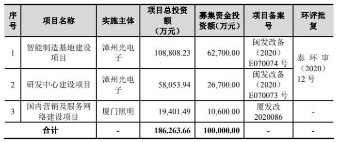 立达信拟募资10亿元扩充智能家居等产能