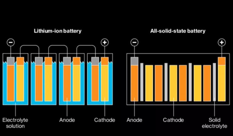 固态电池将在电动汽车领域迎来黄金期