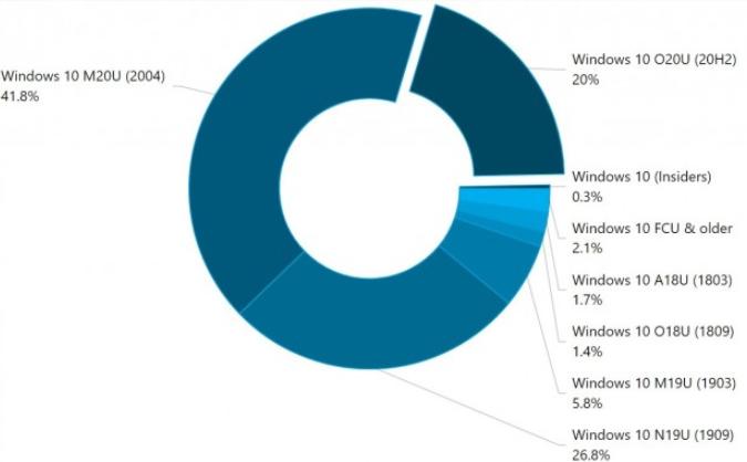 win10 2004版仍是最受欢迎的操作系统
