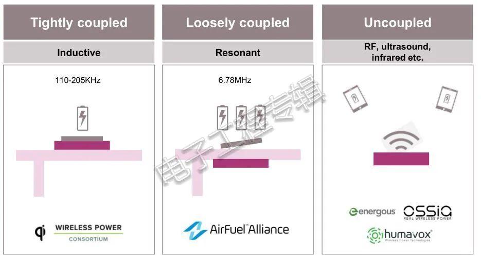 移动无线充电设备功率不得超50W?