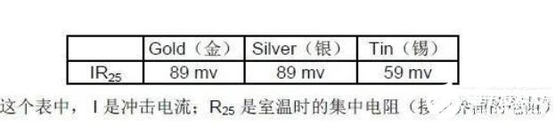 详谈连接器之电流承载能力