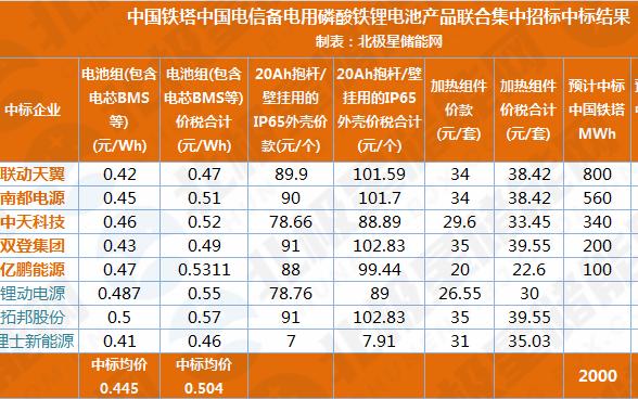 磷酸铁锂电池组价格首次低于0.5元/Wh