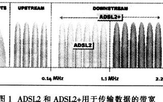 基于ADSL2+制解调器实现电源变换器的应用设计