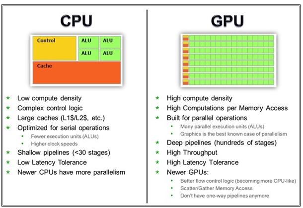 挖矿主角为什么是显卡并非CPU?