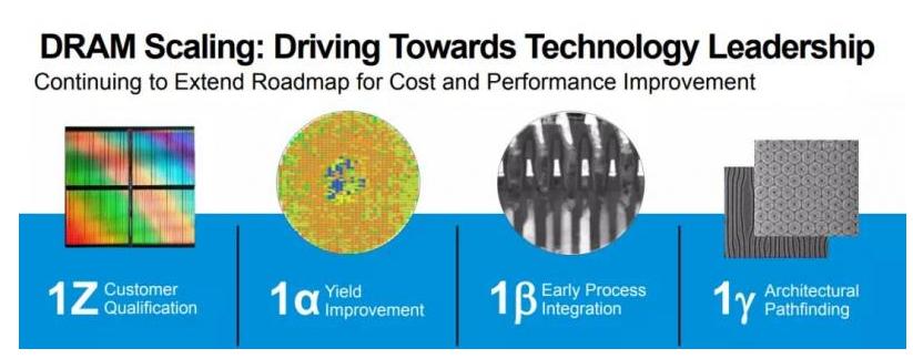 EUV工艺已拉响战局 美光计划在2021年持续加码投资DRAM