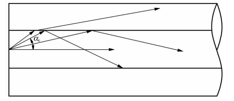 通过光纤截面的折射率分布和传输模式进行光纤分类