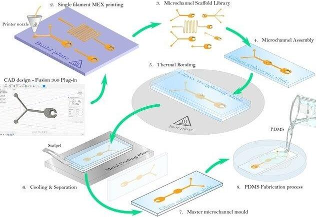英国大学开发了一种全新3D打印工艺