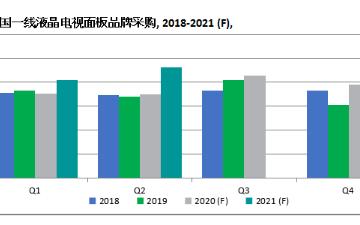 中国电视制造商面板需求将在2021年第二季度激增