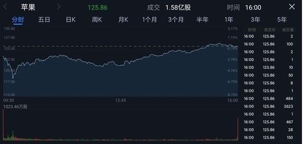特斯拉股价总市值蒸发超2000亿美元