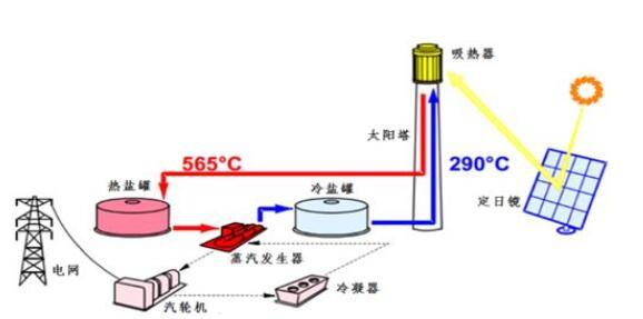 太阳能发电系统原理_太阳能发电系统有辐射吗