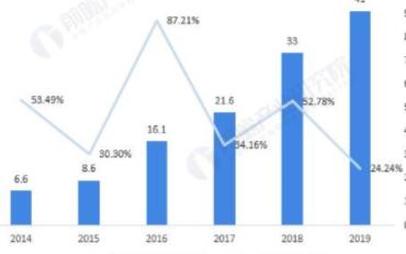 大数据企业是资本追逐的热点,2025年大数据市场规模将达920亿美元