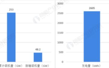 2020年我国光伏市场累计装机量同比增长60%