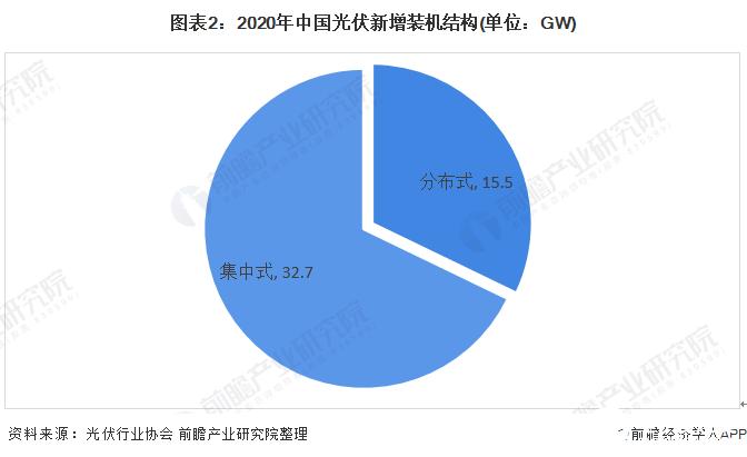 图表2:2020年中国光伏新增装机结构(单位:GW)