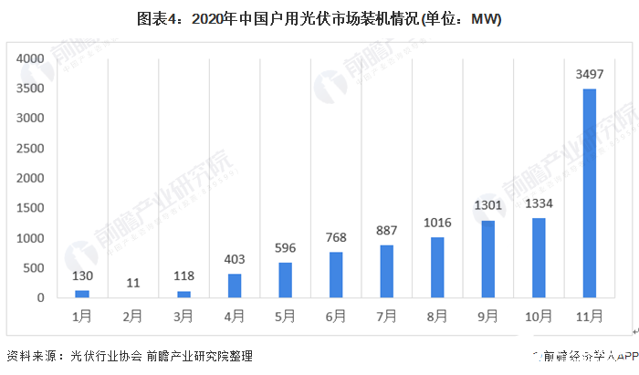 图表4:2020年中国户用光伏市场装机情况(单位:MW)