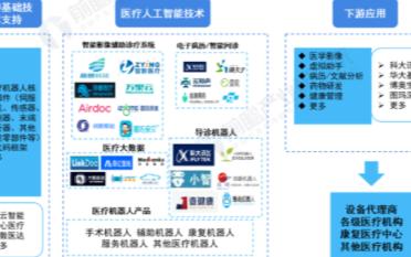 AI+医疗政策助推,促行业快速发展