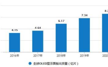 预计2020年全球OLED出货量将达到约8.26...